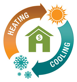 Heating and Cooling | All Elements Industries | Creston BC